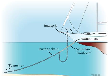 Anchor snubber line
